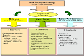 List Of Skills For Employment Summative Evaluation Of The Horizontal Youth Employment