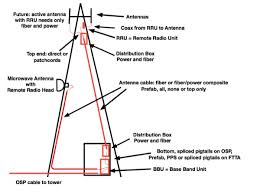 the foa reference for fiber optics fiber to the antenna for wireless wireless tower connections