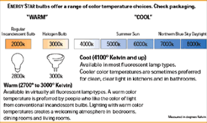 Color Chart Lighting Energy Star Save Energy Energy