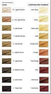 Wella Underlying Pigments Chart Always Consider The Underlying Pigment When Lightening In
