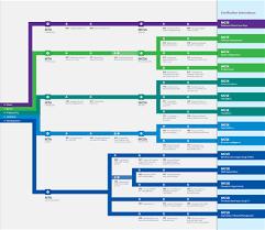 Microsoft Certification Path Chart Microsoft Certification Roadmap Lgit Smart Solutions
