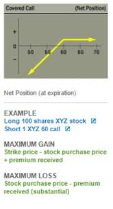 Covered Call Chart Income Generating Strategies Covered Calls Put Options