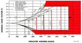 Maneuvering Speed Wikipedia
