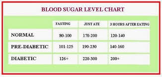 Diabetes Blood Test Results Chart Low Blood Sugar Symptoms Blood Sugar Levels Chart Diabetics