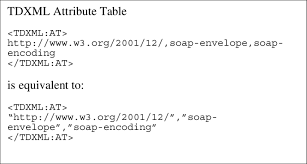 14 Example Showing An Attribute Value Can Use Quotes And