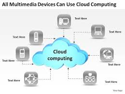 Cloud Computing Examples 0620 Strategy Presentation Examples Use Cloud Computing Powerpoint