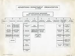 Org Chart Rules The New Rules For Restaurant Social Media Marketing Ad