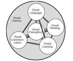 Visual Literacy Definitions Visual Literacy In The Language Curriculum Visual Arts Circle