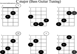 Basic Bass Chords C Chord Bass Accomplice Music