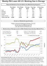 Ohio Natural Gas Prices Chart Sneak Peak Of Autumn Leads To Widespread Losses For Weekly