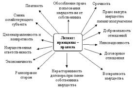 Курсовая работа Лизинговые операции коммерческих банков  Материально вещественная сторона лизинга характеризуется организационно правовыми формами производства наймом всех или части вещественных элементов