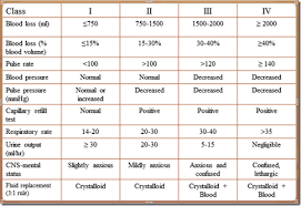 Blood Loss Chart Trauma Atls Empa