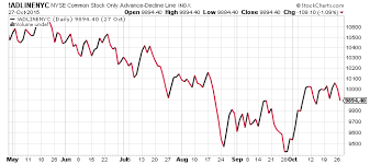 Nyse Advance Decline Line Chart S P 500 Trading Update Risk Reward Shifting To Downside