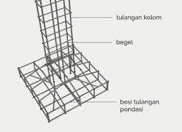 Atau ada yang bilang pake besi h beam ane jg. Ukuran Besi Pondasi Rumah 2 Lantai Info Panduan Seputar Rumah
