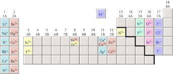 cation nomenclature