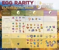 10k Egg Chart 31 Expert Silph Road Egg Chart Gen 4