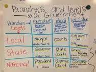 Image Result For United States Federal Government 3 Branches