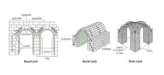 Segmental Arch Design Segmental Vault Google Search Ancient Rome Architecture