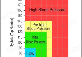 Healthy Blood Pressure Chart Blood Pressure Hypertension Chart 5 Key Ways To Maintain Healthy