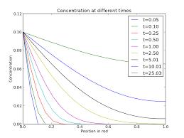 1d heat conduction equation matlab code tessshlo
