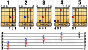 Left Handed Power Chord Guitar Chart Guitar Fingers