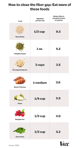 Low Fiber Vegetables Chart Fiber The Superfood 95 Percent Of Americans Fail To Eat