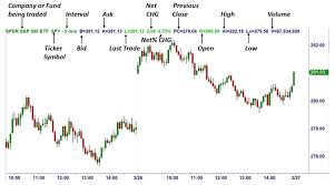 How To Read Candles On Stock Chart Trading Charts How To Read Common Stock Market Charts Ota