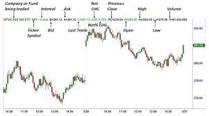 Reading Price Charts Trading Charts How To Read Common Stock Market Charts Ota