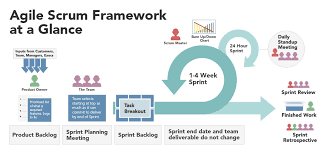 Visual Control Chart Enables In Agile Basics And Benefits Of Agile Method Planview Leankit