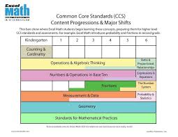 Common Core Math Progressions Chart Pin By Excel Math On Math Resources School Of Education
