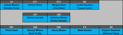 indy colts depth chart indianapolis colts 2019 defensive regression galore suuma eu