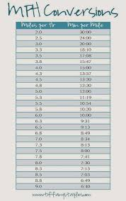 Miles To Minutes Conversion Chart Need A Simple Chart To Convert Your Treadmill Mph To An