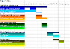 66 Right Research Gantt Chart Example
