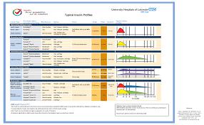 Insulin Chart Insulin Chart A4medicine Co Uk