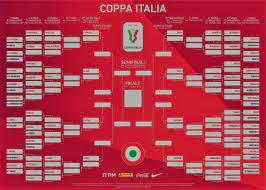 Coppa Italia sulla Rai - Programma e Telecronisti Quarti di finale -  SPORTinMEDIA