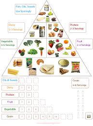 Noor Janan Homeschool Food Chart