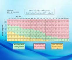 Voltage And Resistance Chart To Build The Best Vaping Coils