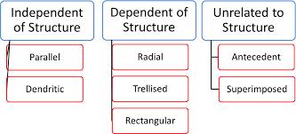 Drainage Patterns Drainage Patterns Youtube Lecture Handouts Translation In Hindi