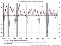 Conference Board Leading Indicators Chart High Beta Stock Outperformance Suggests A Strengthening