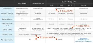 table design css. If I Didn\u0027t Have Any Table Cells That Spanned Multiple Columns, Could Just Use CSS Trick\u0027s :before Trick For Each Column And I\u0027d Be All Set. Design Css