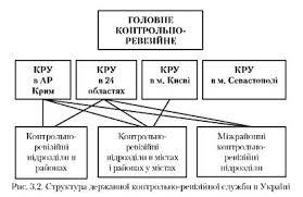 Организационная структура государственной контрольно ревизионной  Структура государственной контрольно ревизионной слуюбы в Украине