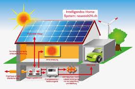 Energiewende Erneuerbare Und Unabhängige Energieversorgung