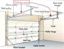 spring replacement overhead door wonderful garage door hinges designs insulation blanket