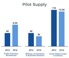 10 Year Airline Pilot Job Outlook Pilot Job Central