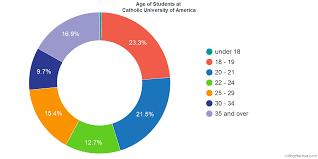 Catholic University Of America Diversity Racial