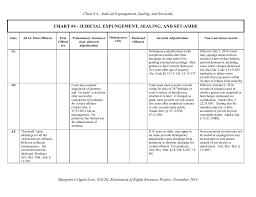 Crime Involving Moral Turpitude Chart Chart 4 Judicial Expungement Sealing And Set Aside