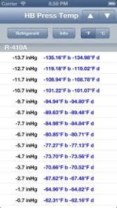 Mo99 Pressure Temperature Chart R448a Pt Chart R404a Pressure Temperature Chart