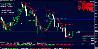 Mcx Charts With Technical Indicators Mcx Nse Ncdex Live Data Provider To Mt4