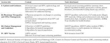 Table 2 From Overview Of The Cdc Cervical Cancer Cx3 Study