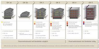 Das team vom barrierefrei.center installiert seit mehr als 3 jahren assistep in österreich und der schweiz in kliniken, seniorenheimen und privathaushalten. Gebaudeklassen Brandschutz Grundlagen Baunetz Wissen